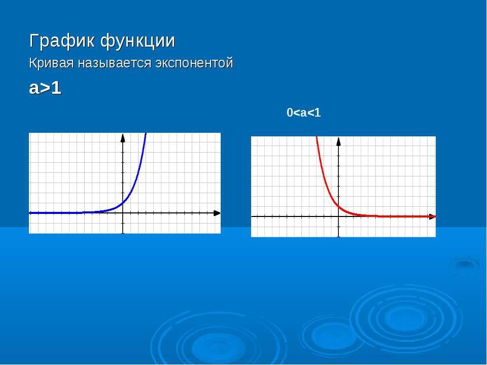 График функции Кривая называется экспонентой а>1 0