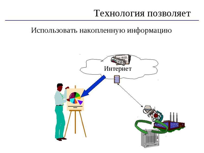 Использовать накопленную информацию Технология позволяет Интернет