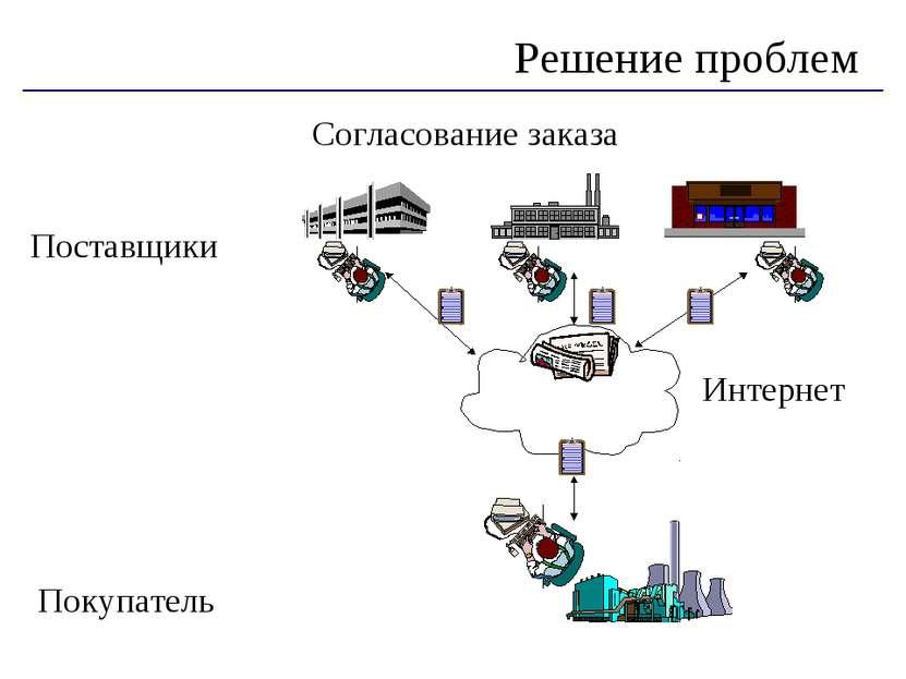 Согласование заказа Поставщики Покупатель Решение проблем Интернет