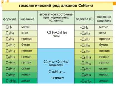 СН4-С4Н10 С5Н12-С15Н32 С16Н34-… твердые