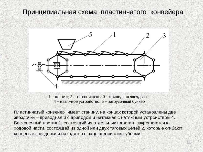 * 1 – настил; 2 – тяговая цепь; 3 – приводная звездочка; 4 – натяжное устройс...