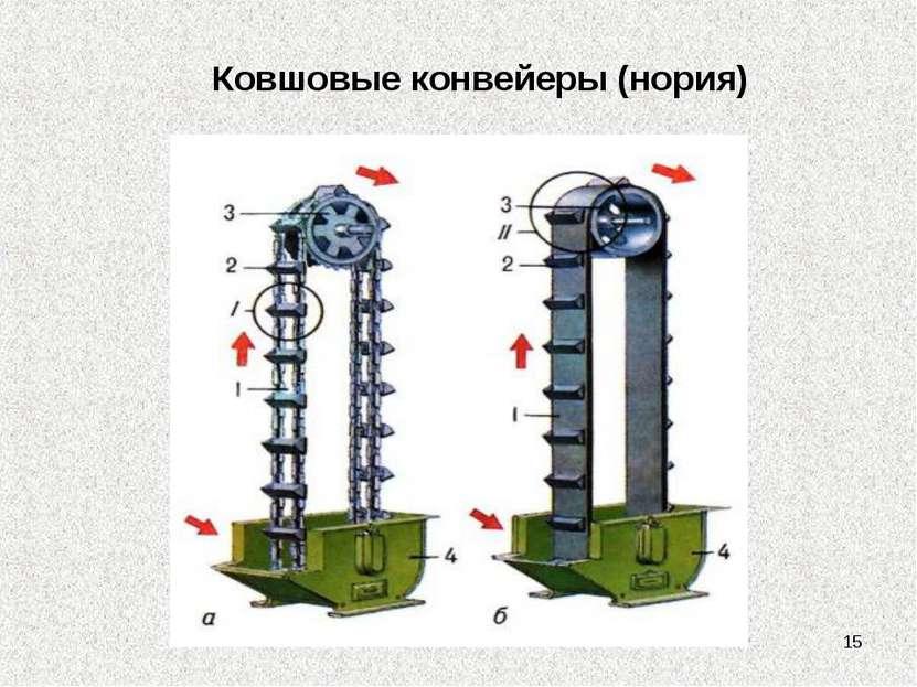* Ковшовые конвейеры (нория)