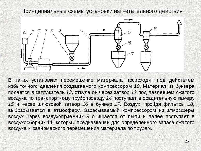 * Принципиальные схемы установки нагнетательного действия В таких установках ...