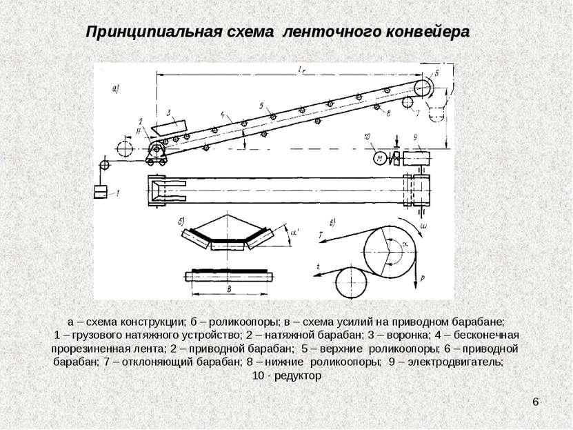 * Принципиальная схема ленточного конвейера а – схема конструкции; б – ролико...