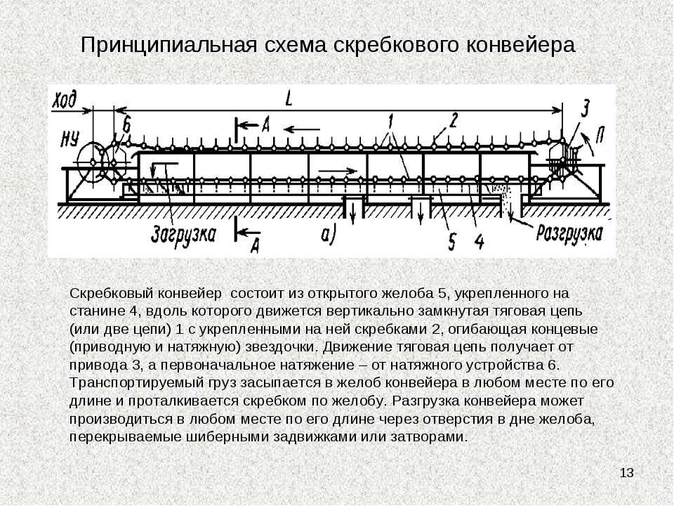 * Принципиальная схема скребкового конвейера Скребковый конвейер состоит из о...