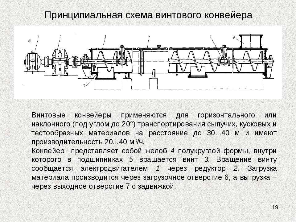 * Принципиальная схема винтового конвейера Винтовые конвейеры применяются для...