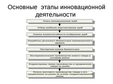 Основные этапы инновационной деятельности