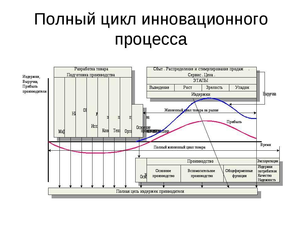 Полный цикл инновационного процесса