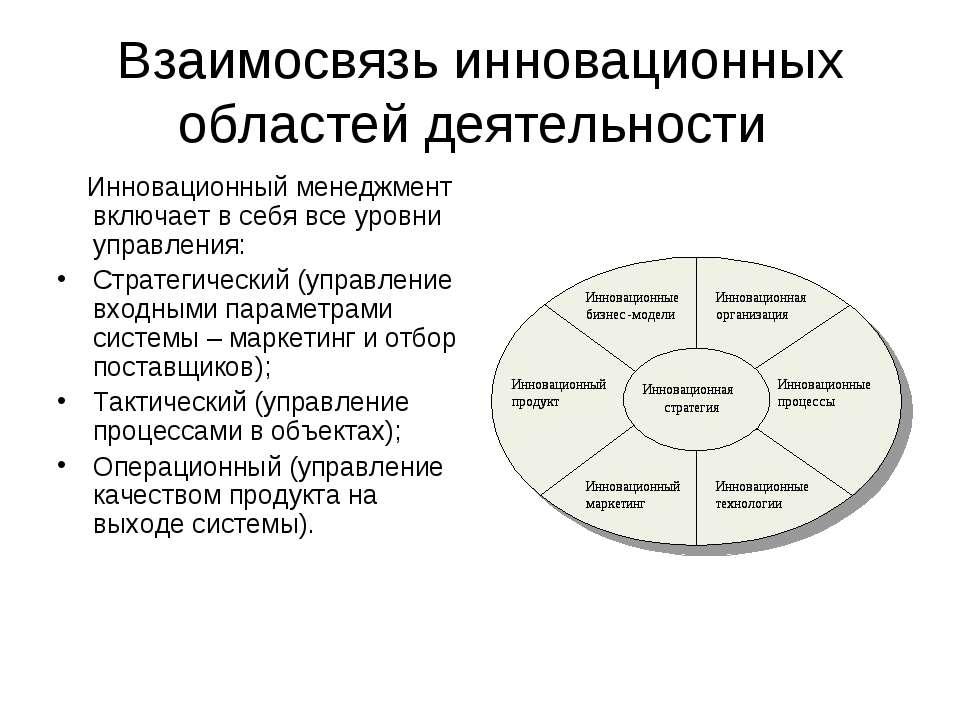 Взаимосвязь инновационных областей деятельности Инновационный менеджмент вклю...
