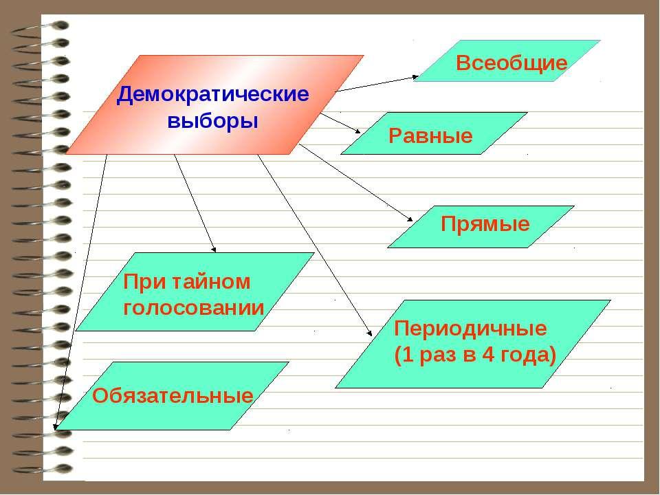 Демократические выборы Всеобщие Равные Прямые Периодичные (1 раз в 4 года) Об...
