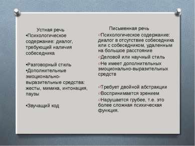 Письменная речь Психологическое содержание: диалог в отсутствие собеседника и...