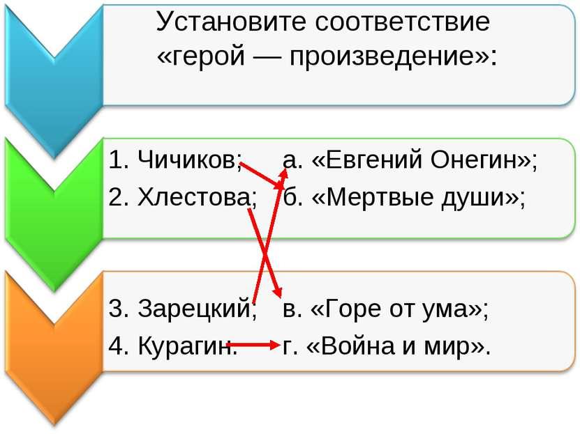 Установите соответствие «герой — произведение»: 1. Чичиков; а. «Евгений Онеги...