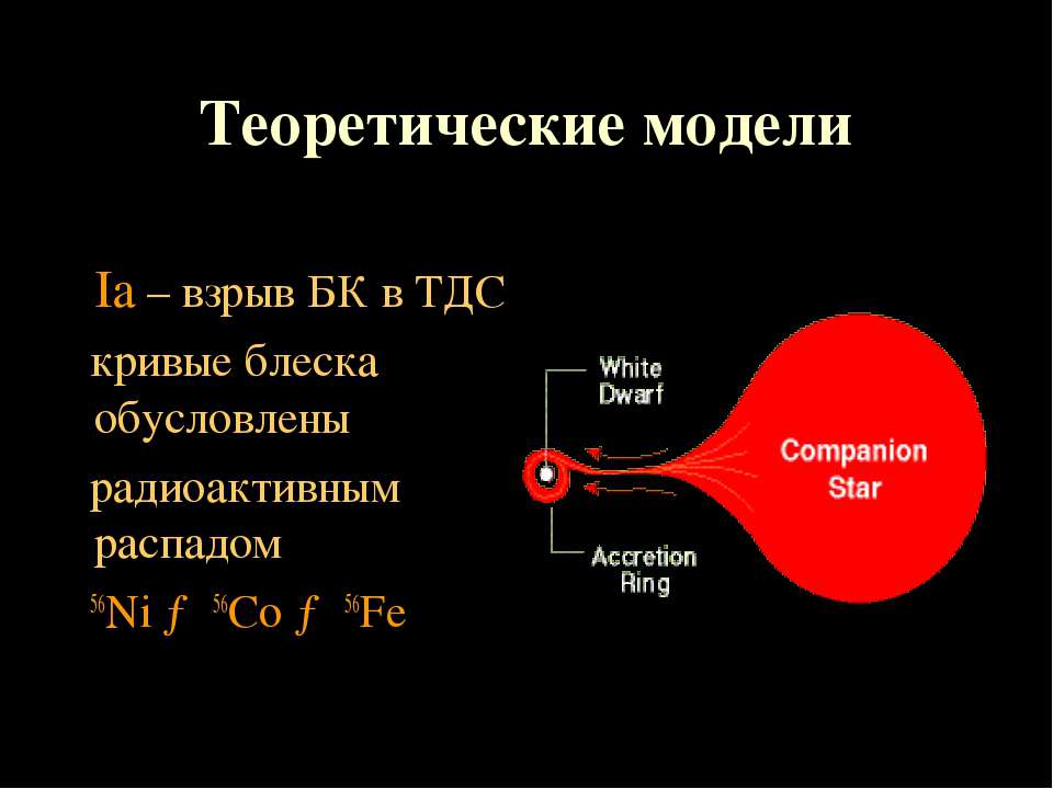 Ia – взрыв БК в ТДС кривые блеска обусловлены радиоактивным распадом 56Ni → 5...