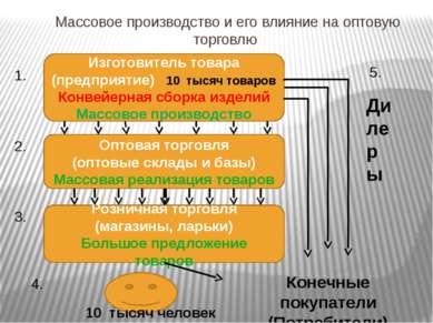 Массовое производство и его влияние на оптовую торговлю Изготовитель товара (...
