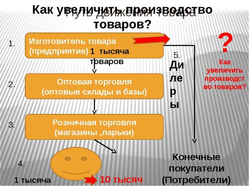 Путь движения товара Изготовитель товара (предприятие) Оптовая торговля (опто...