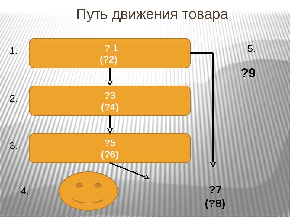 Путь движения товара ? 1 (?2) ?3 (?4) ?5 (?6) 1. 2. 3. 4. 5. ?7 (?8) ?9