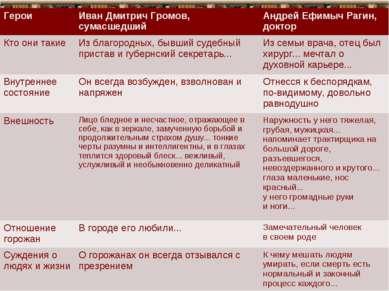 * * Герои Иван Дмитрич Громов, сумасшедший Андрей Ефимыч Рагин, доктор Кто он...