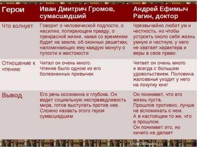 * * Герои Иван Дмитрич Громов, сумасшедший Андрей Ефимыч Рагин, доктор Что во...