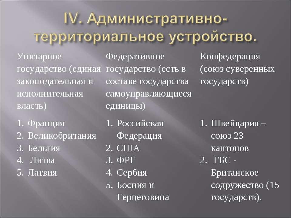 Унитарное государство (единая законодательная и исполнительная власть) Федера...