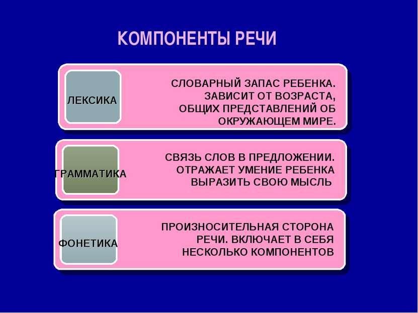 КОМПОНЕНТЫ РЕЧИ
