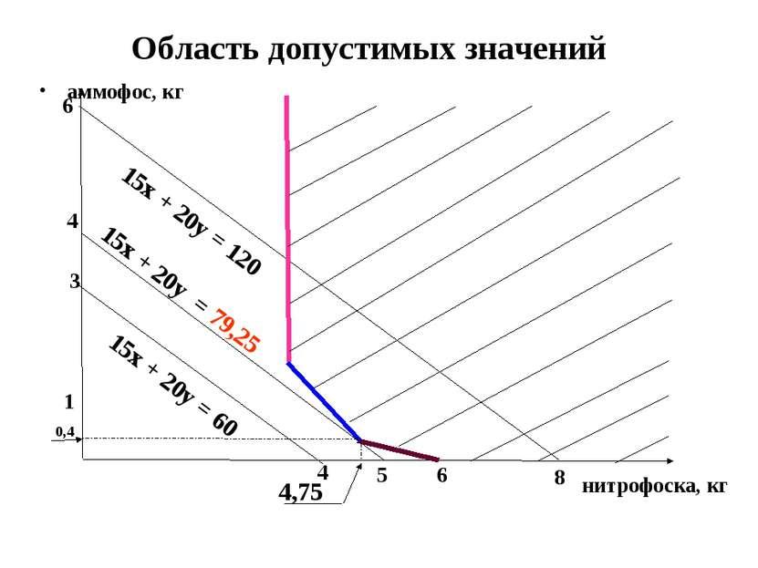 Область допустимых значений аммофос, кг нитрофоска, кг 4 5 6 8 1 3 4 6 0,4 15...