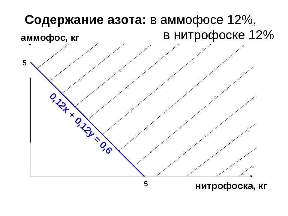 Содержание азота: в аммофосе 12%, в нитрофоске 12% аммофос, кг 5 5 нитрофоска...