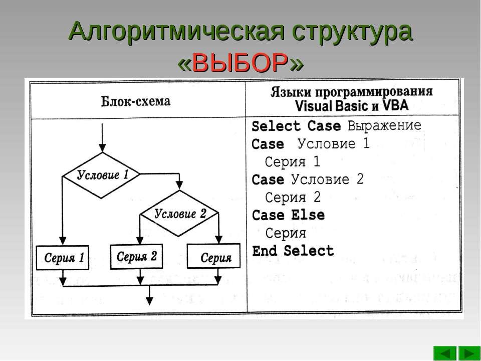 Алгоритмическая структура «ВЫБОР»