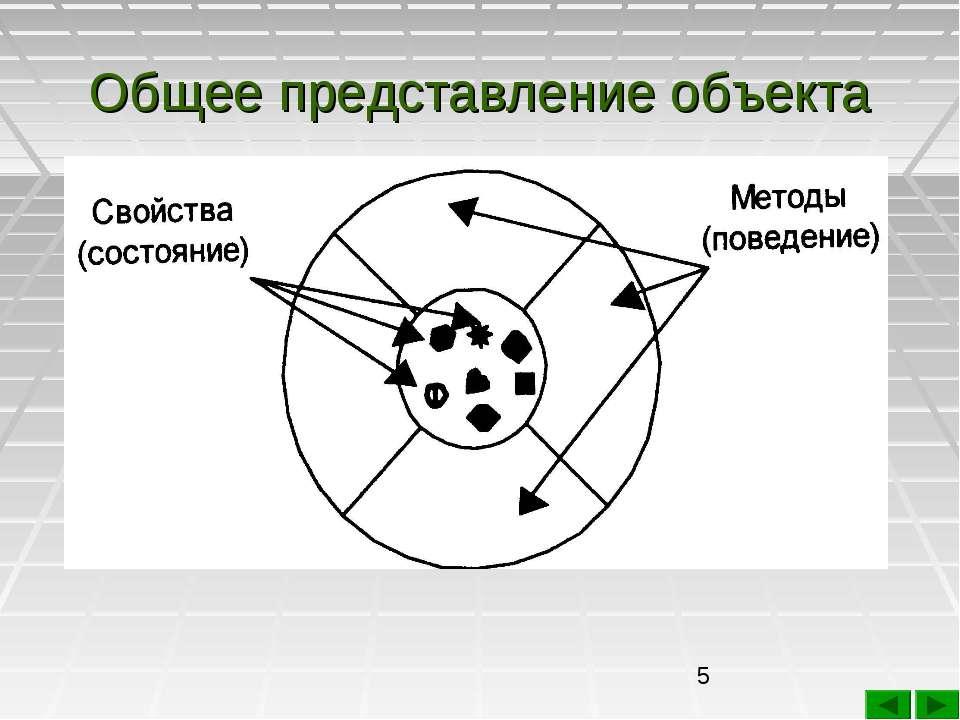 Общее представление объекта