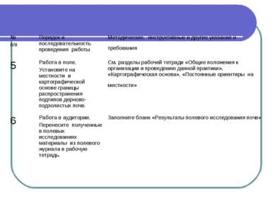 № п/п Порядок и последовательность проведения работы Методические, инструктив...