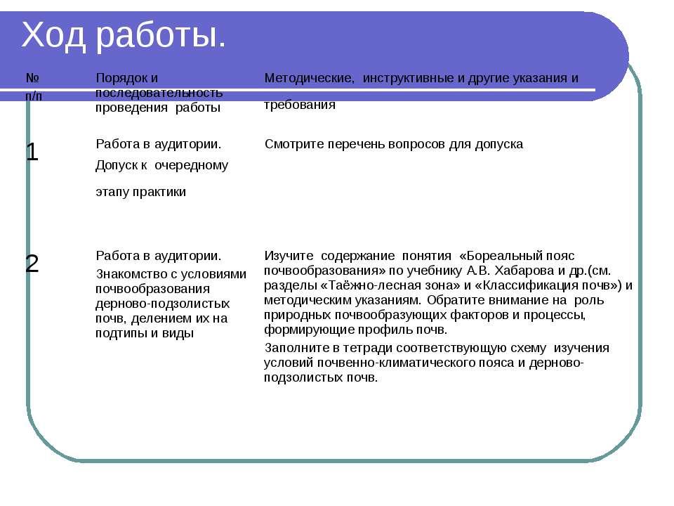 Ход работы. № п/п Порядок и последовательность проведения работы Методические...