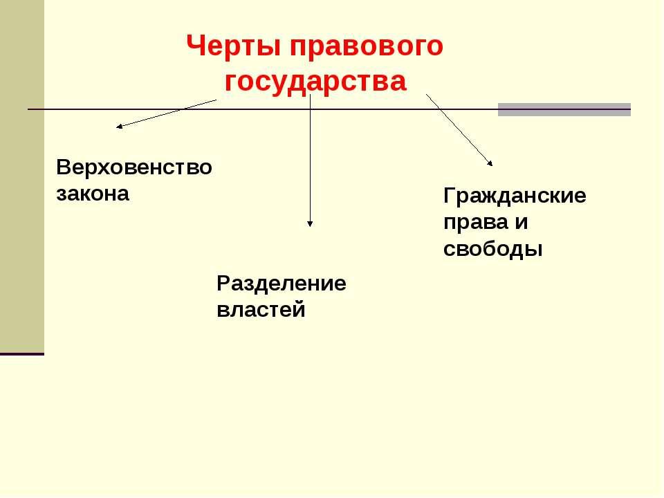 Черты правового государства Верховенство закона Разделение властей Граждански...