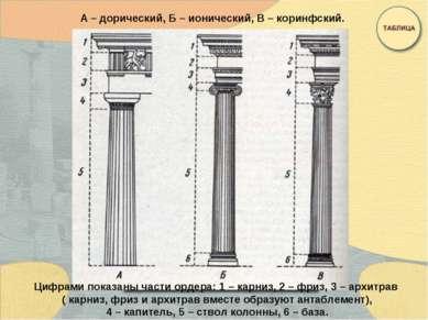 А – дорический, Б – ионический, В – коринфский. Цифрами показаны части ордера...