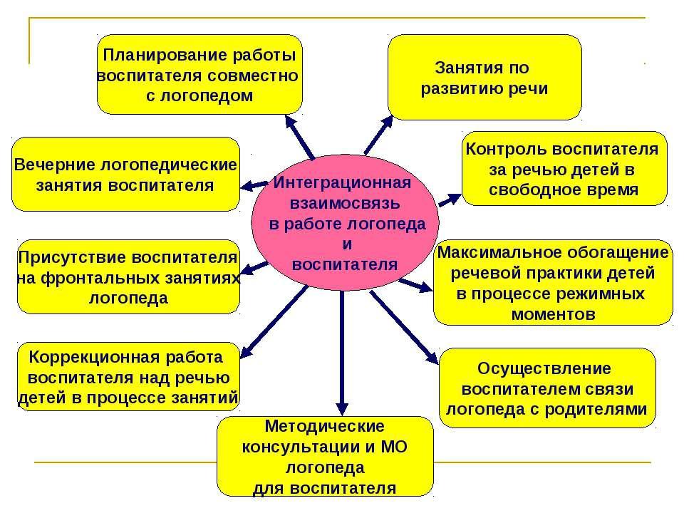 Интеграционная взаимосвязь в работе логопеда и воспитателя Планирование работ...