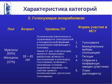 Характеристика категорий 5. Голосующие потребители Пол Возраст Уровень ПУ Фор...