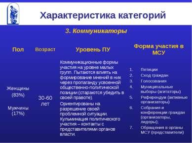 Характеристика категорий 3. Коммуникаторы Пол Возраст Уровень ПУ Форма участи...