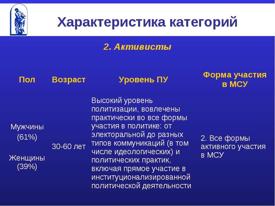 Характеристика категорий 2. Активисты Пол Возраст Уровень ПУ Форма участия в ...
