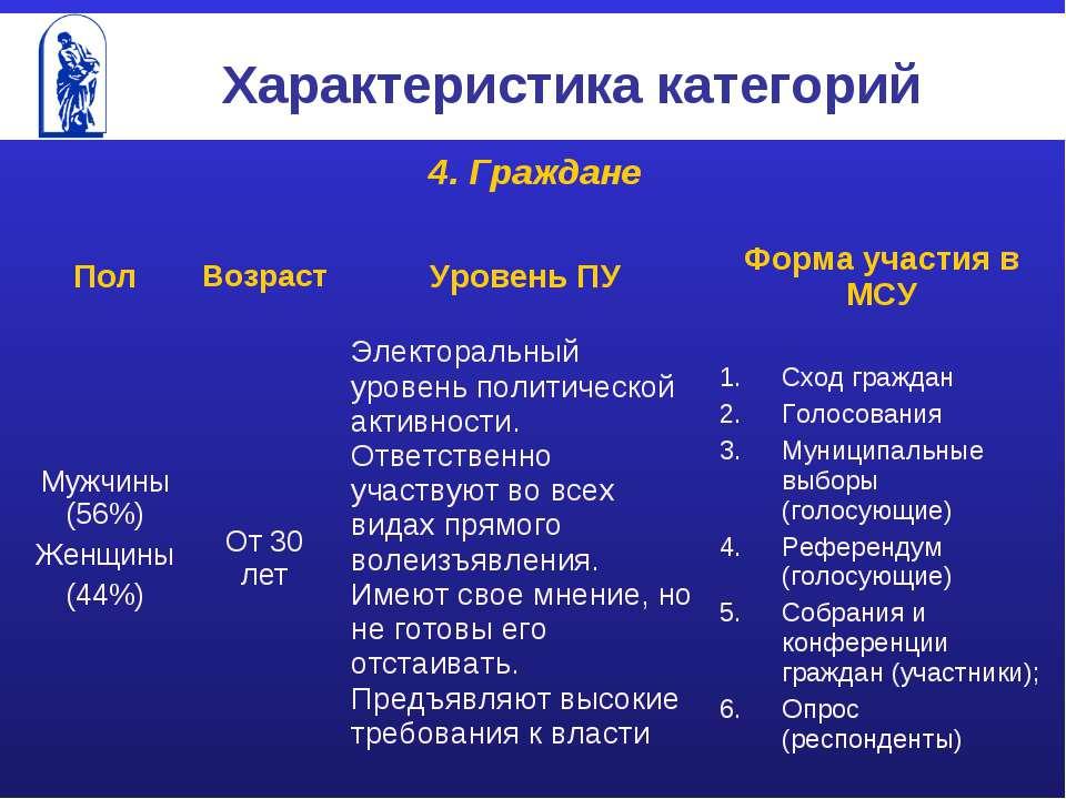 Характеристика категорий 4. Граждане Пол Возраст Уровень ПУ Форма участия в М...