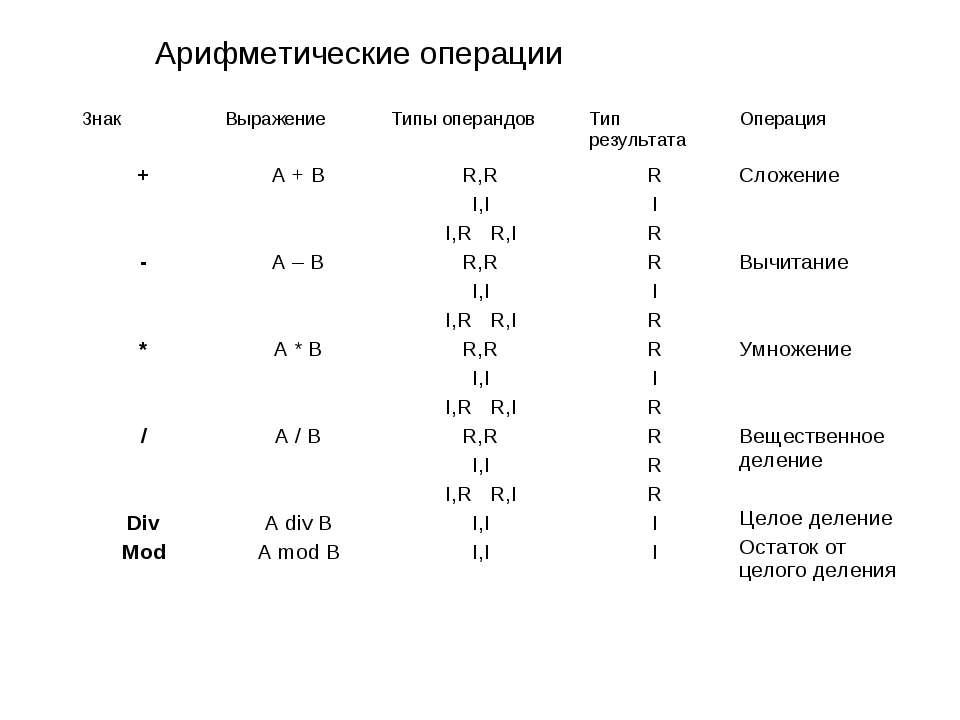 Арифметические операции Знак Выражение Типы операндов Тип результата Операция...