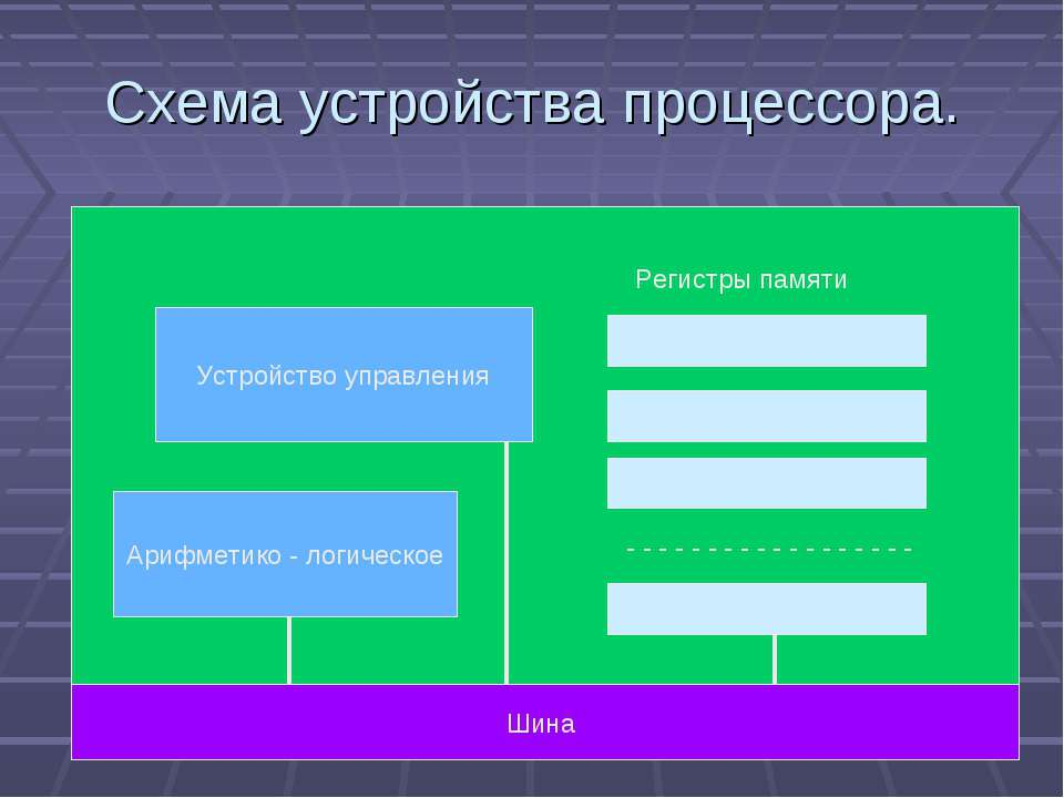 Схема устройства процессора. Устройство управления Арифметико - логическое Ши...