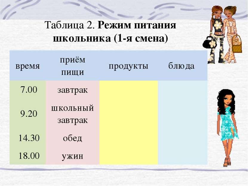 Таблица 2. Режим питания школьника (1-я смена) время приём пищи продукты блюд...
