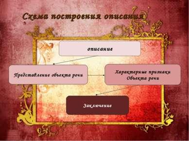* Схема построения описания описание Представление объекта речи Характерные п...