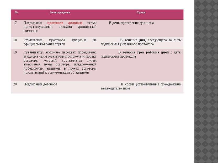 № Этап аукциона Сроки 17 Подписаниепротоколааукционавсеми присутствующими чле...