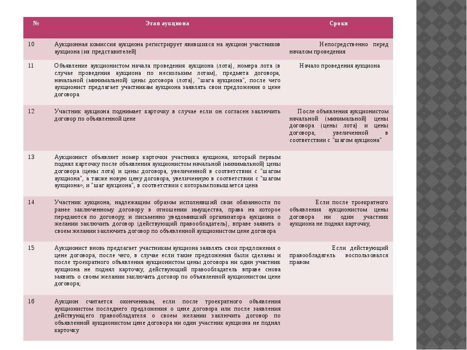 № Этап аукциона Сроки 10 Аукционная комиссия аукциона регистрирует явившихся ...