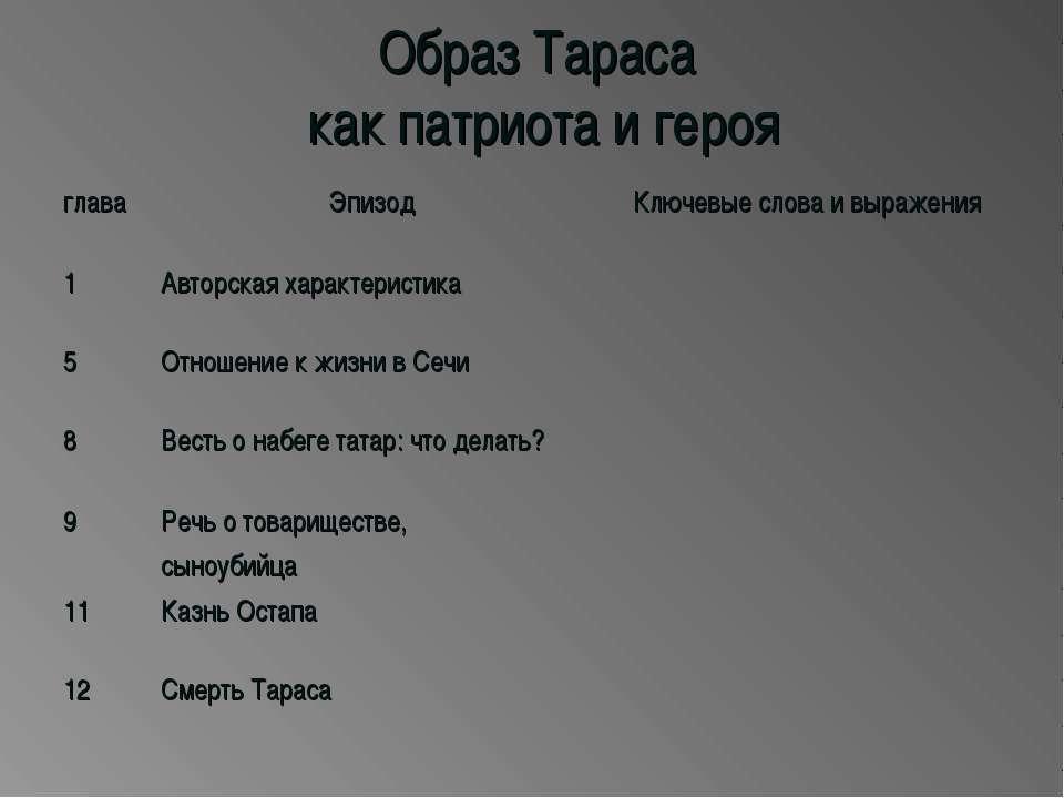 Образ Тараса как патриота и героя глава Эпизод Ключевые слова и выражения 1 А...