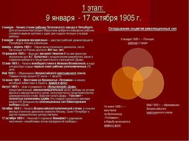 1 этап: 9 января - 17 октября 1905 г. 3 января – Начало стачки рабочих Путило...