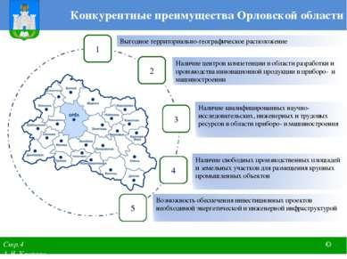 Конкурентные преимущества Орловской области Стр.4 © А.Я. Уварова 5 2 3 4 1 Ко...