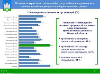 Наличие центров компетенции в области разработки и производства инновационной...