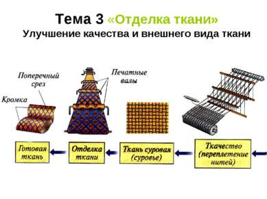Тема 3 «Отделка ткани» Улучшение качества и внешнего вида ткани