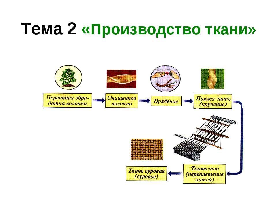 Тема 2 «Производство ткани»