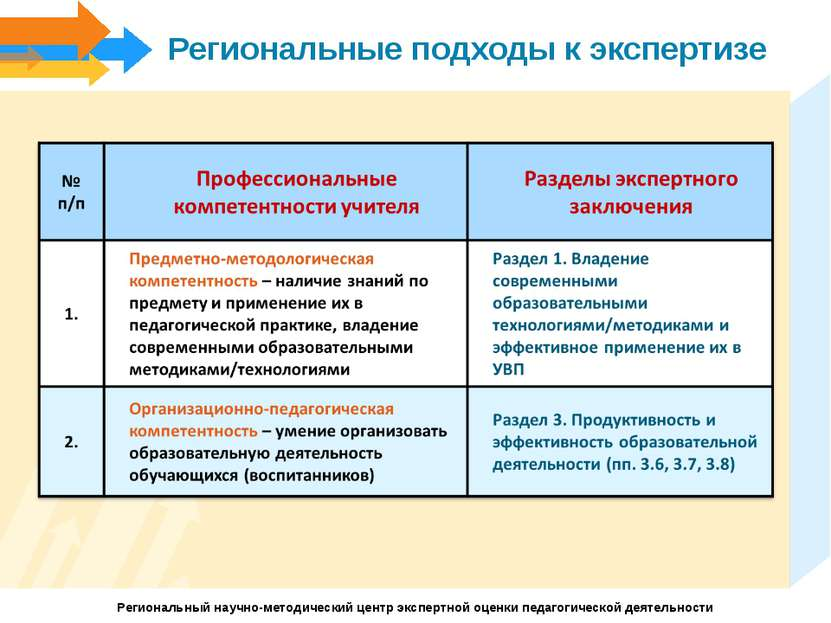 Региональные подходы к экспертизе Региональный научно-методический центр эксп...